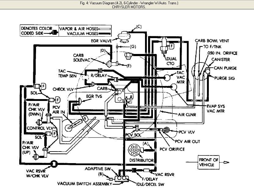 31 1989 Jeep Wrangler 42 Vacuum Diagram - Wire Diagram ...