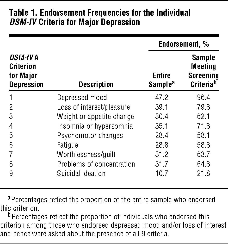 Evidence for Multiple Genetic Factors Underlying DSM-IV ...