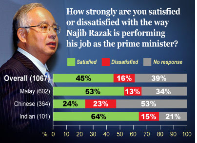 Only 45% Malaysians are happy with Najib