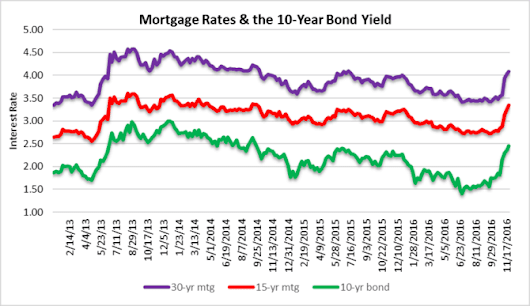 Fun with interest rates, trends and real estate markets