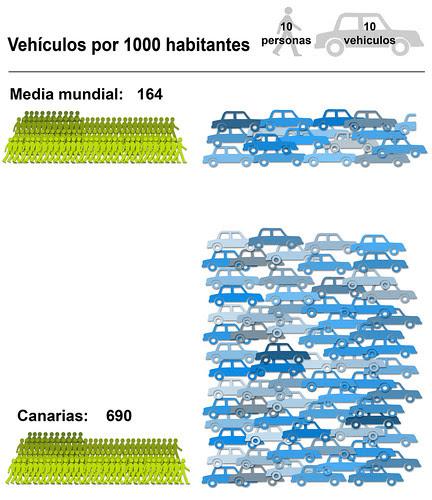 grafico coches por 1000 habitantes