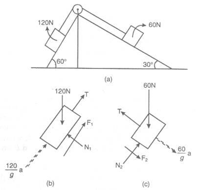 CE Blog: Engineering mechanics Math