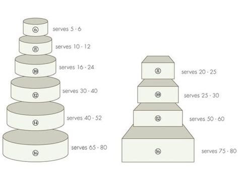 Cake size & serving chart for round & square cakes.   Food