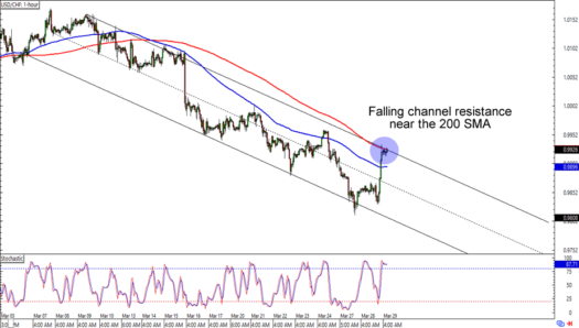 Chart Art: Range and Downtrend Plays on GBP/USD and USD/CHF