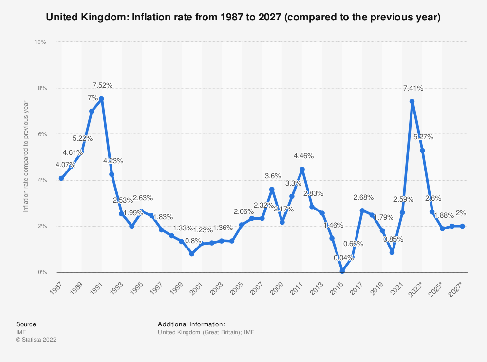 Statistic: United Kingdom: Inflation rate from 2010 to 2020 (compared to the previous year) | Statista