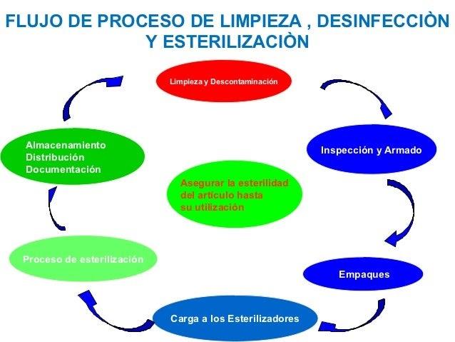 I q limpieza desinfecci n y esterilizaci n de equipos for Limpieza y desinfeccion de equipos