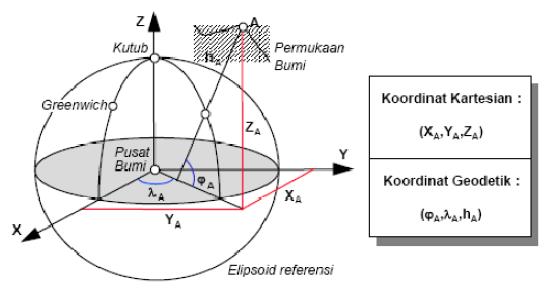 Peta Indonesia: Pengertian Peta Utm