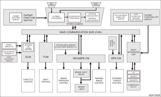 Subaru Legacy Service Manual System Block Diagram Control Module I O Signal