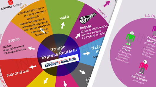 Infographie : le groupe L'Express Roularta (v3)