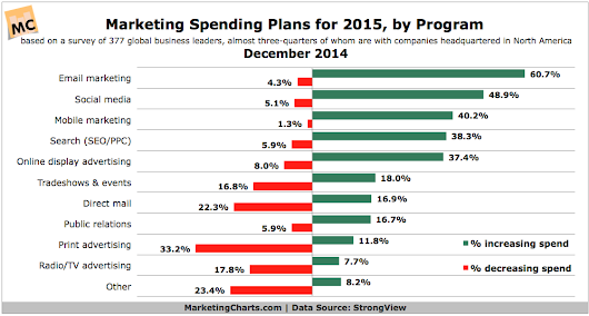 2015 Marketing Budget Trends, by Channel