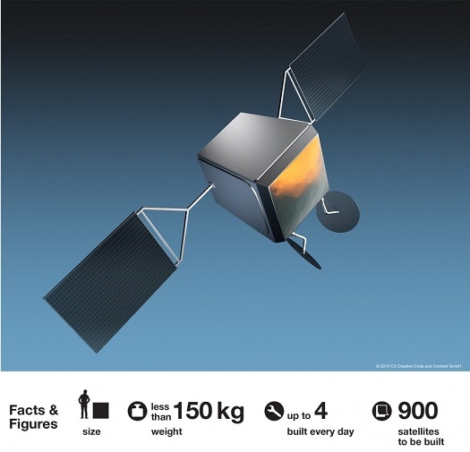 Companies Propose Launching 8,700 Satellites into Non-Geosynchronous Orbit at Parabolic Arc