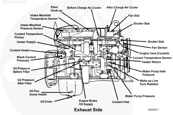 Updated Learning: Diesel Engines For Dummies