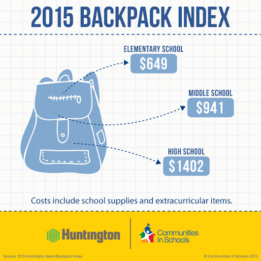 2015 Backpack Index : Communities In Schools
