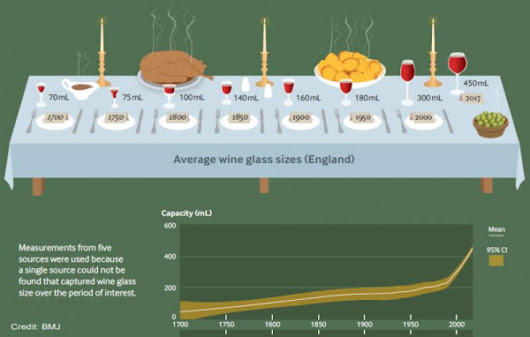 Wine glasses see seven-fold increase in size over past 300 years
