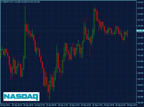 tradingview dark mode trading