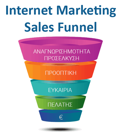 Τι είναι το Internet Marketing Sales Funnel; - Webbies