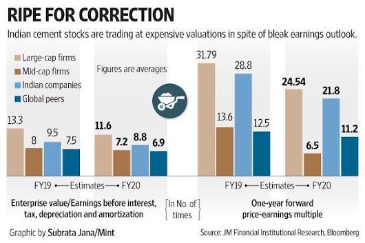 The curious case of Indian cement stocks: Rich valuations, poor earnings - Livemint