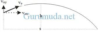 Gerak parabola 6