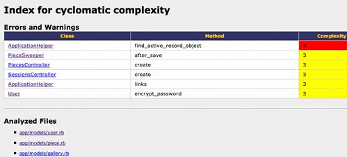 Cyclomatic complexity output