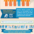 EyeCare America: Healthy Eyes Happy Lives Infographic