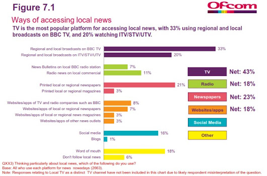 OFCOM numbers on independent local web news – small but punching vastly above its financial weight #hyperlocal