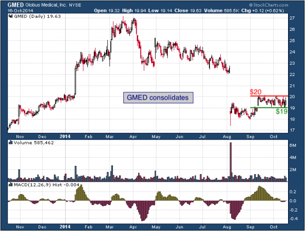 1-year chart of Globus (NYSE: GMED)