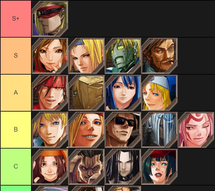 Guilty Gear Xrd Tier List