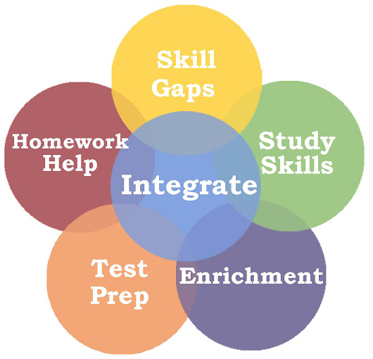 What Type of Tutoring Does Your Child Need?