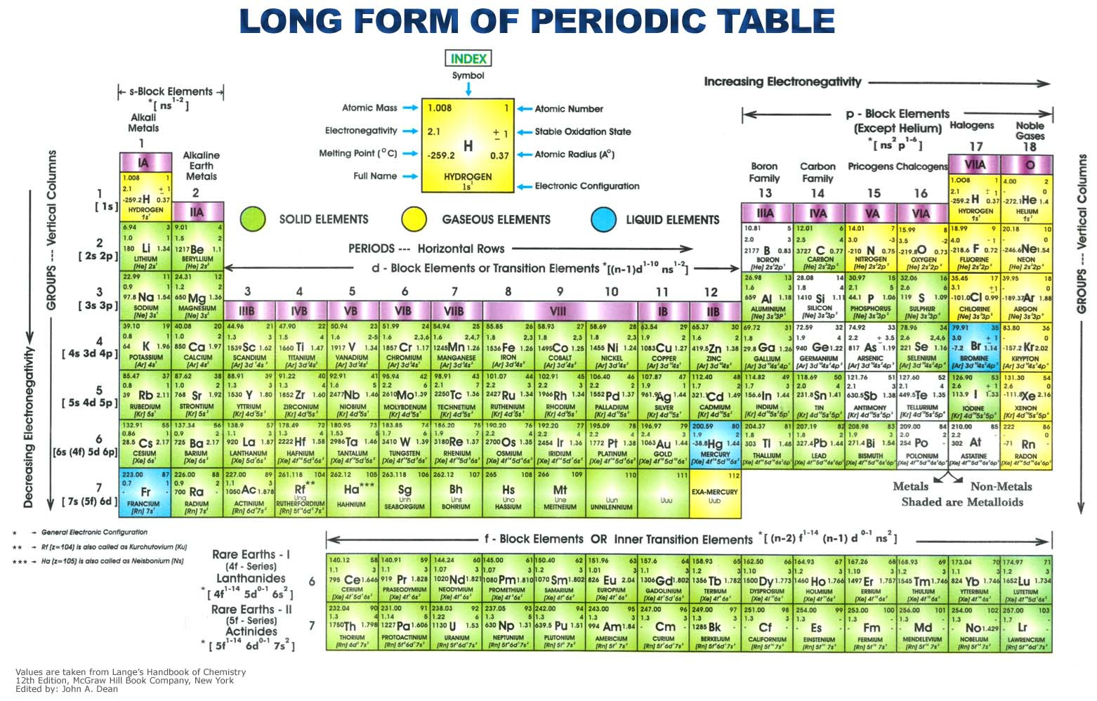 Nastiik periodic table of elements with charges of ions formal charge periodic table more famous formal charge periodic table urtaz Images