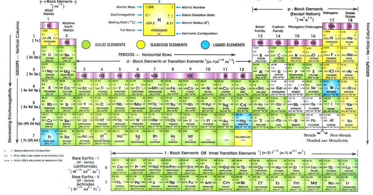 nastiik: formal charge periodic table more famous formal ...