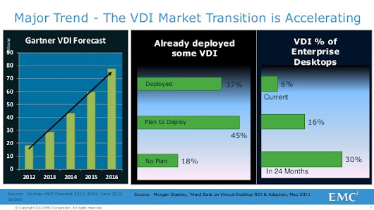 VDI is an 8% solution. Stop wasting your time on it.