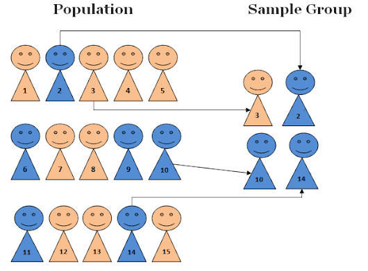 Simple Random Sampling - Research Methodology