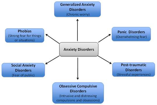 Biomodulators of Anxiety :: Science Publishing Group