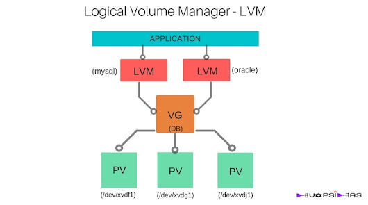 Working with Logical Volume Manager - LVM