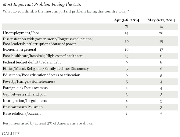 Most Important Problem Facing the U.S., Top Responses, April and May 2014