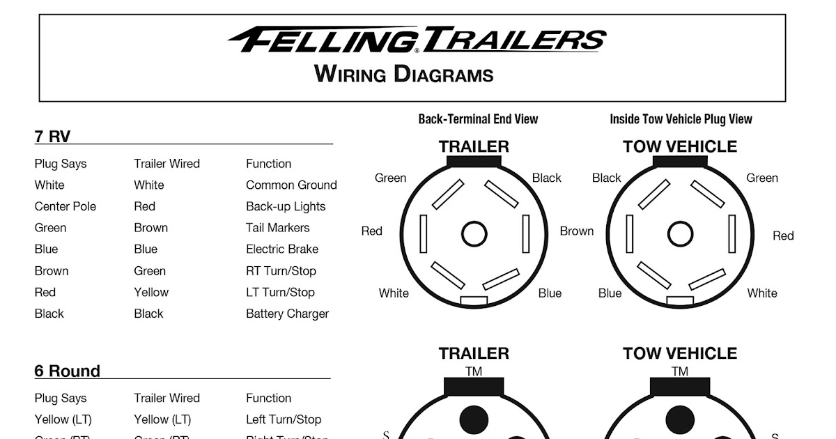 7 Wire Trailer Cable Diagram : Wiring Diagram for 7-Way
