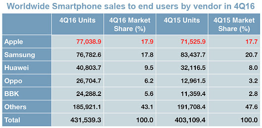 Apple regains smartphone market lead from Samsung in Q4, Blackberry sinks to '0 percent' share