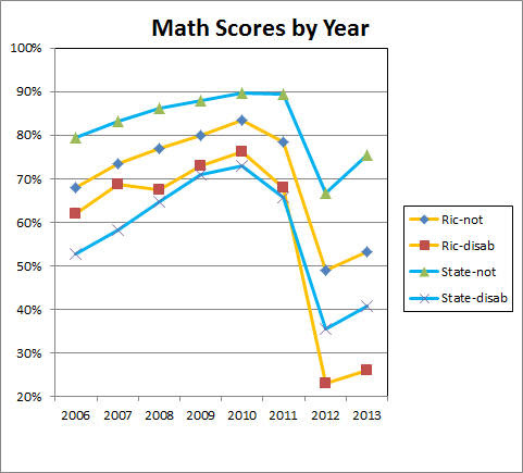 2013 math scores bounce back
