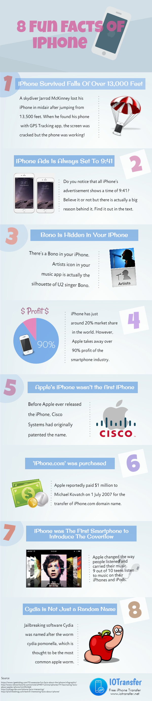 iPhone Facts and Statistics [Infographic]