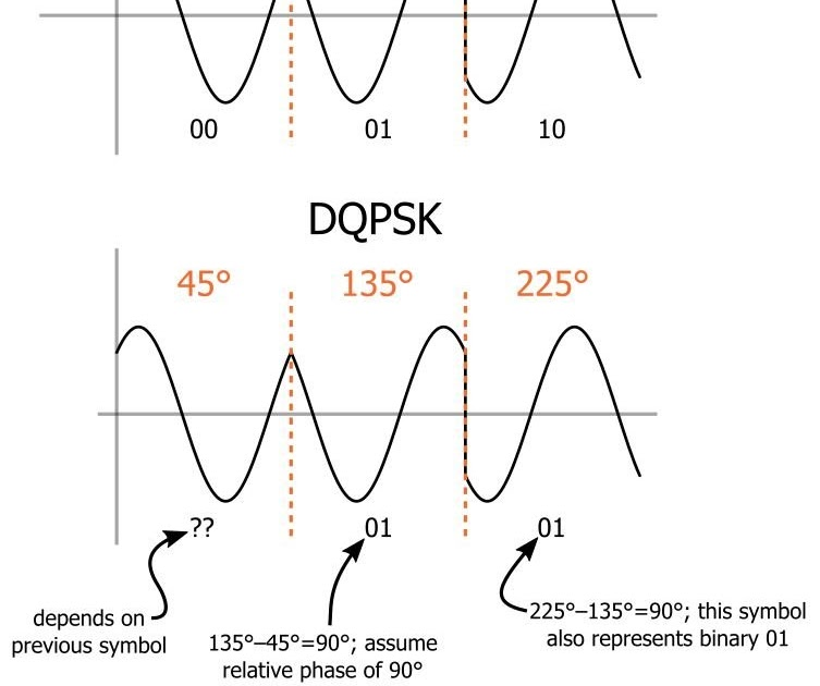 learning about differential quadrature phase shift keying