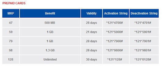 Aircel takes on Uninor by offering cheapest 2G data packs, 1GB @ Rs 79