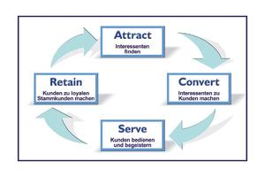 Der Loyalitätskreislauf (Marketing, E-Marketing)