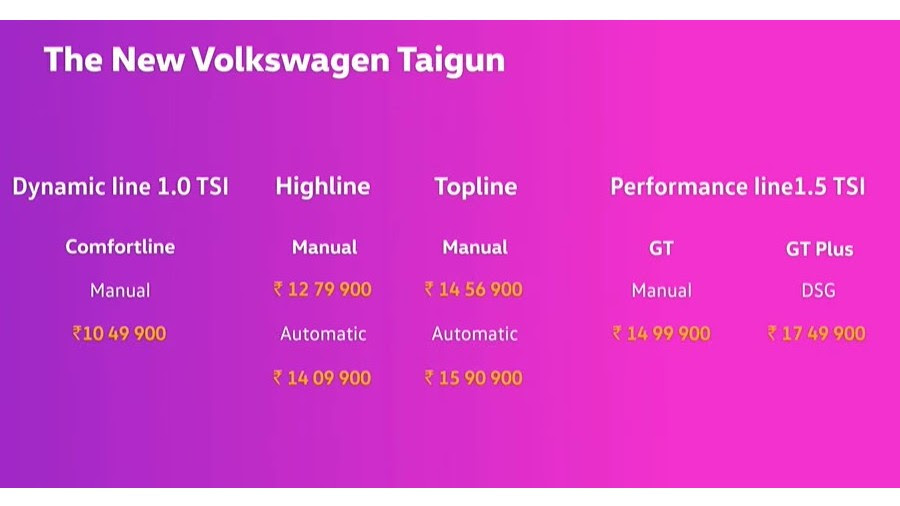 Here are the variant-wise prices for the Volkswagen Taigun (introductory, ex-showroom). Image: Volkswagen