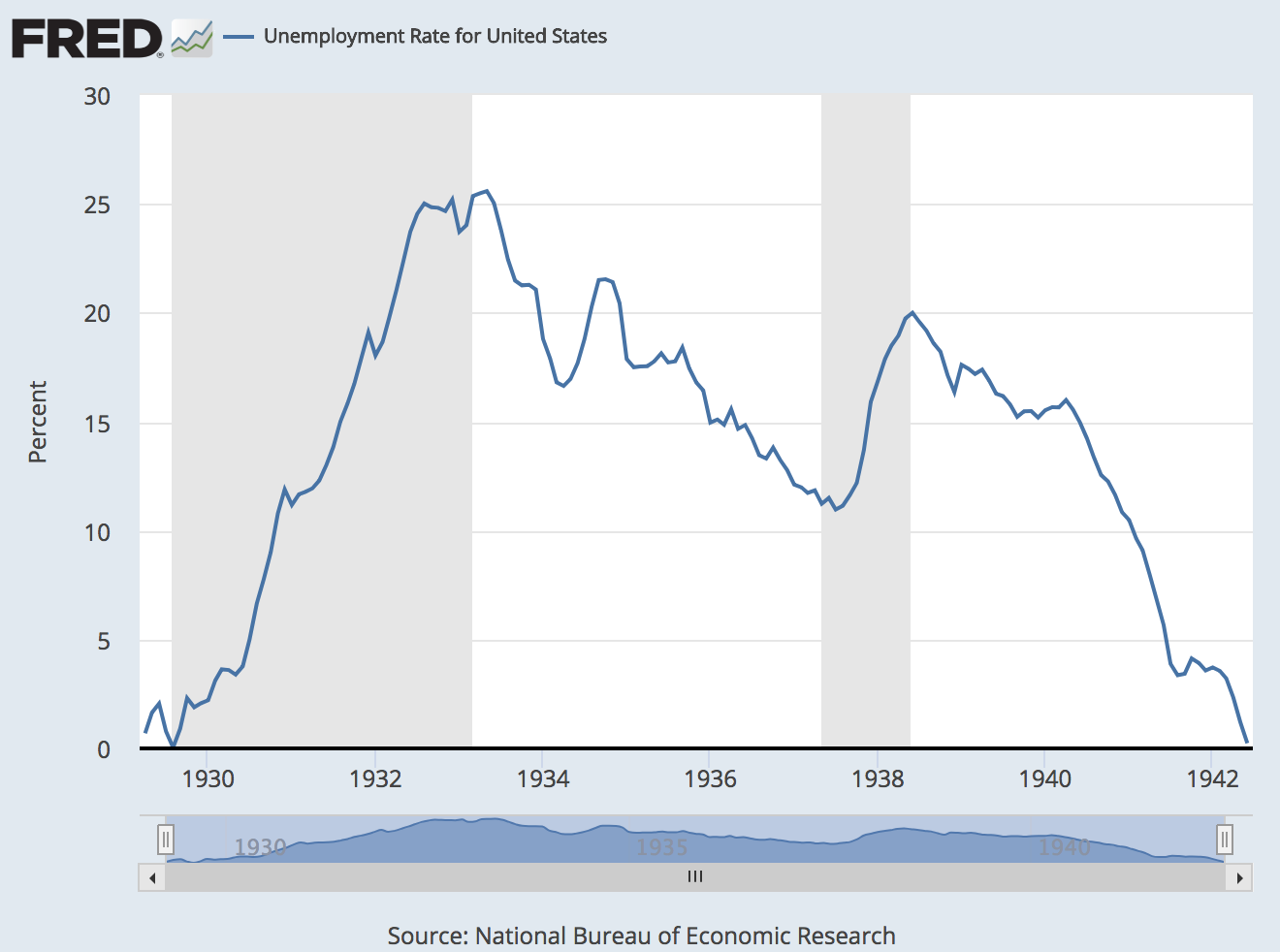 Spectacular Recoveries: Comparing the strongest economic ...