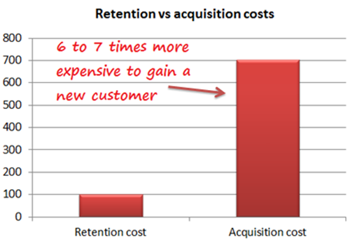 How to Use CRM to Improve Customer Retention | GoldenLion