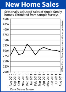 New Home Sales August 2010 - August 2011