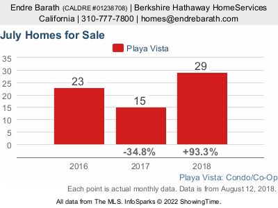 The Playa Vista Condominium Market Report is published.