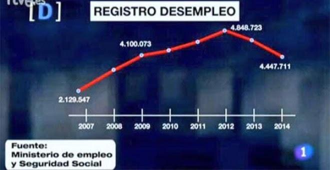 Gráfico desempleo 'El debate de La 1'