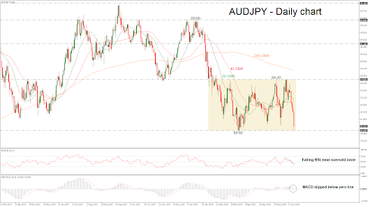 Technical Analysis – AUDJPY in sharp downside pressure in near term; stands in consolidation area