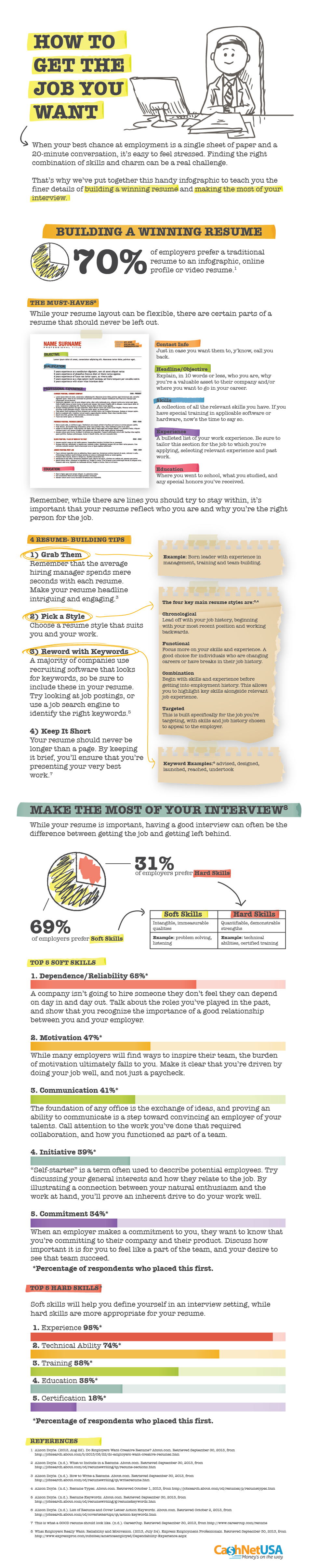 Infographic: How To Get The Job You Want